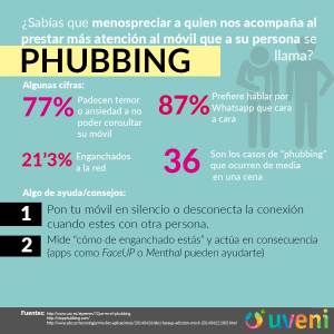 phubbing infografía