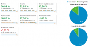 Estadísticas web lauralofer.com marzo 2015