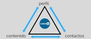 Linkedin para diseñadores freelance